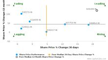 National Peroxide Ltd.: Leads amongst peers with strong fundamentals