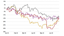 What Could Delay the Recovery of TSN, CPB, KHC, and SJM Stock?