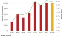 Could FCAU's Profit Margins Continue to Expand in 1Q18?