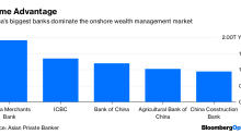Private Bankers Walk a Fine Line in China
