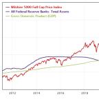 Warren Buffett's Modified Market Indicator Tops 140%