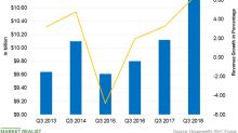 Honeywell Has Record Revenues for Third Quarters