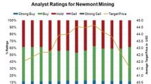How Do Analysts View Newmont Mining ahead of Q3 2018?