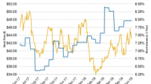 How Short Interest in Apache Stock Is Trending