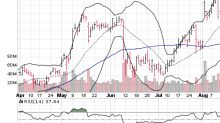 3 Big Stock Charts for Tuesday: Apple Inc. (AAPL), Nike Inc (NKE) and Autodesk, Inc. (ADSK)