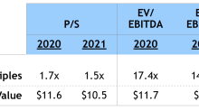 MTBC: Addition of CareCloud Should Dwarf 2019's Record Revenue, EBITDA in 2020