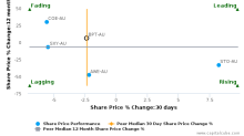 Beach Energy Ltd. breached its 50 day moving average in a Bearish Manner : BPT-AU : August 21, 2017