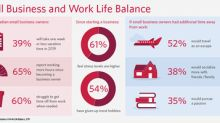 Business owners report long hours, little or no vacation and giving up hobbies: CIBC poll