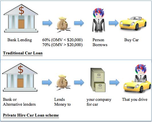 90 car loan in singapore how it works. Black Bedroom Furniture Sets. Home Design Ideas