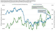 Hedge Funds' Net Bullish Positions in WTI Crude Oil
