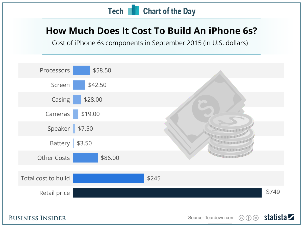 How Much Does A Used Iphone S Cost