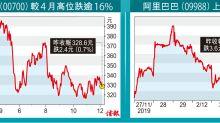 摩通基金減持騰訊換馬阿里 專買新興市股份 今年跑贏94%同業