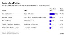 Investidores, varejistas e bilionários doam para candidatos