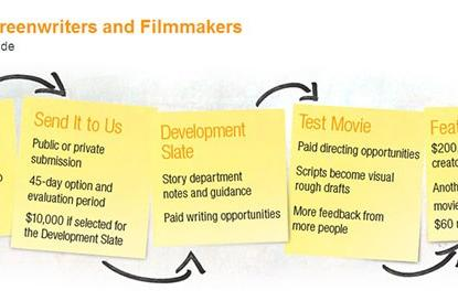 Amazon Studios now accepting short video bids for feature films