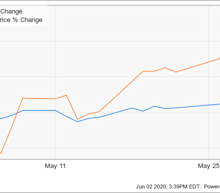 Why ViacomCBS Stock Jumped 20.2% in May