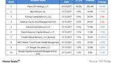 Institutional Investors' Activity in Plains All American Pipeline