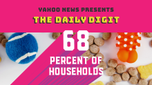 Daily Digit: Do Americans spend too much on their pets?