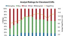 Cleveland-Cliffs: Analysts Increased Their Target Prices