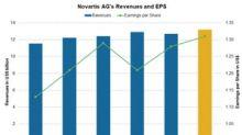 How Novartis Stock Did in June