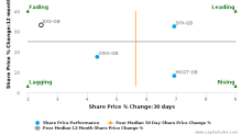 Spectris Plc breached its 50 day moving average in a Bearish Manner : SXS-GB : March 23, 2017