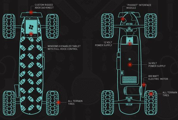 Chaotic Moon shows Xbox Kinect / Windows 8-powered electric skateboard (video)