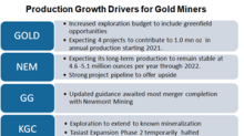 Are Slowing Production Pipelines Fueling Gold Miner M&A Activity?