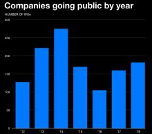 Why 2019's IPO outlook is bleaker than it should be
