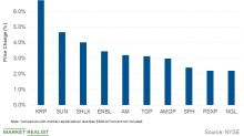 ENLC, ALTM, SUN, and SHLX: Top Midstream Gains and Losses