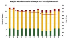 What Analyst Ratings Indicate for Colgate-Palmolive Stock