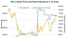 A Look at Short Interest Trends in Whiting Petroleum Stock