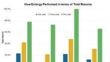 A Look at Entergy's Total Returns