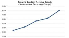 Is Square Building a Bank Killer?
