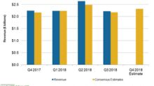 Analysts' Revenue Projections for Coty's Fiscal Q4 2018