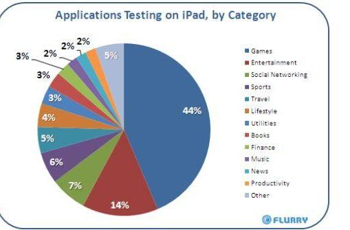Flurry data: 44% of apps tested on the iPad are games