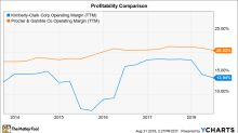 Better Buy: Procter & Gamble Co. vs. Kimberly-Clark