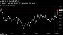 看圖論市:中國國債期限利差擴至2015年來最大 曲線陡峭化或持續