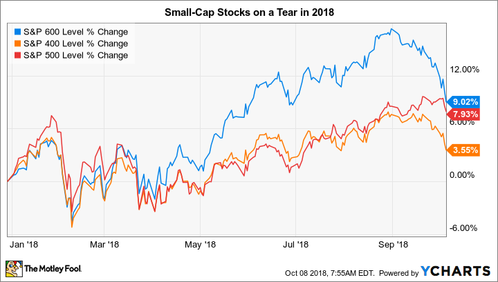 3 Top Small-Cap Stocks to Buy in October