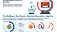 Half Of American Car Buyers Are More Likely to Research What To Watch On TV Than Their Payment Options