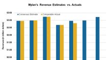 Mylan's North America Sales Down 22% in Q2 2018: What's Next?