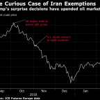 Oil Market Confounded Again as Trump Surprises on Iran Sanctions