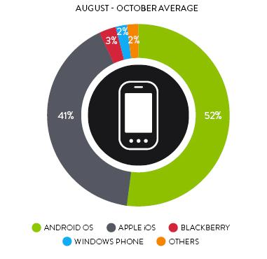 Nielsen: Users embracing smartphone apps while ditching traditional web services