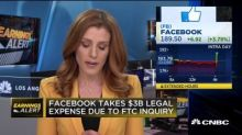Facebook beats expectations, takes $3 billion legal expense