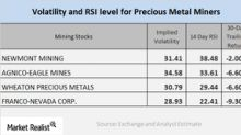 How Mining Stocks Move in Accordance to Precious Metals