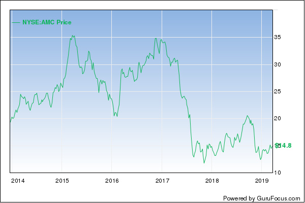 Why AMC Entertainment's Stock Could Move Higher