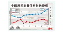 中國通脹4.5% 近八年新高 豬價狂飆1.1倍 CPI兩季後始回落