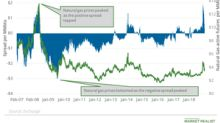 Analyzing the Futures Spread and Natural Gas Prices