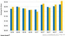 LyondellBasell Beats 1Q18 Revenue and Earnings Estimates