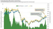 Brent–WTI Spread Drops ~6.4% in the Last Five Sessions