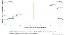 Gulf Marine Services PLC breached its 50 day moving average in a Bearish Manner : GMS-GB : December 4, 2017