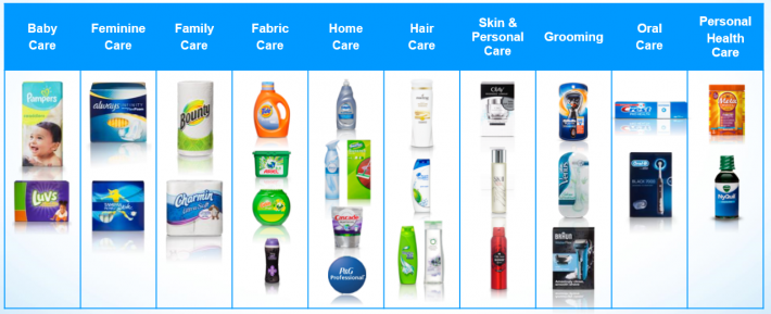 what is the product mix of procter and gamble Ivory (french: savon d'ivoire) is a personal care brand created by the procter & gamble company (p&g), including varieties of a white and mildly scented bar soap, that became famous for its claim of purity and for floating in water.